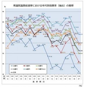 衆議院選挙投票率の推移